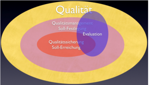 Begriffskl?rung Qualität und Evaluation